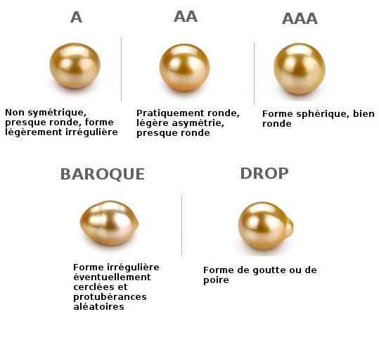 Formes des perles de culture d'Australie dorées, de presque ronde à ronde, de baroque à goutte